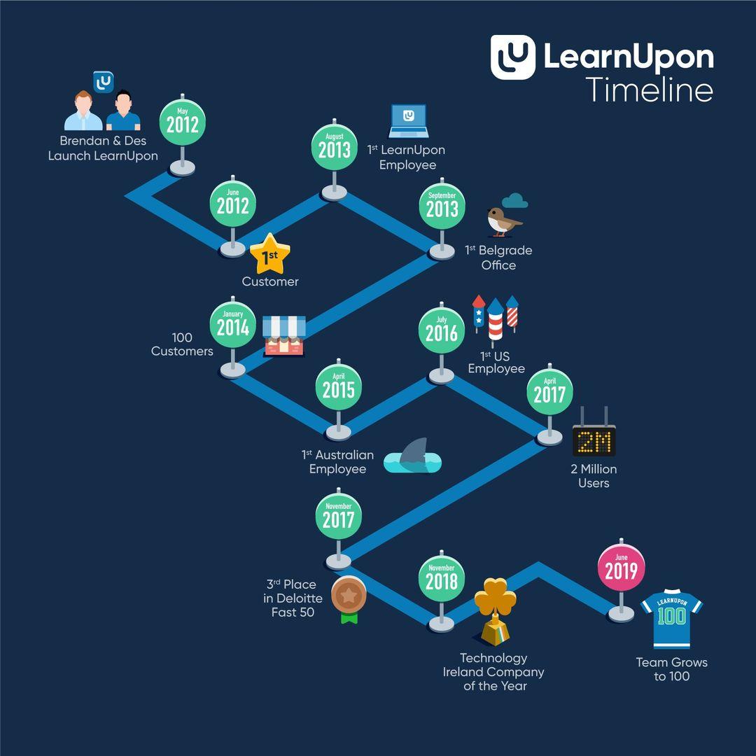 learnupon timeline